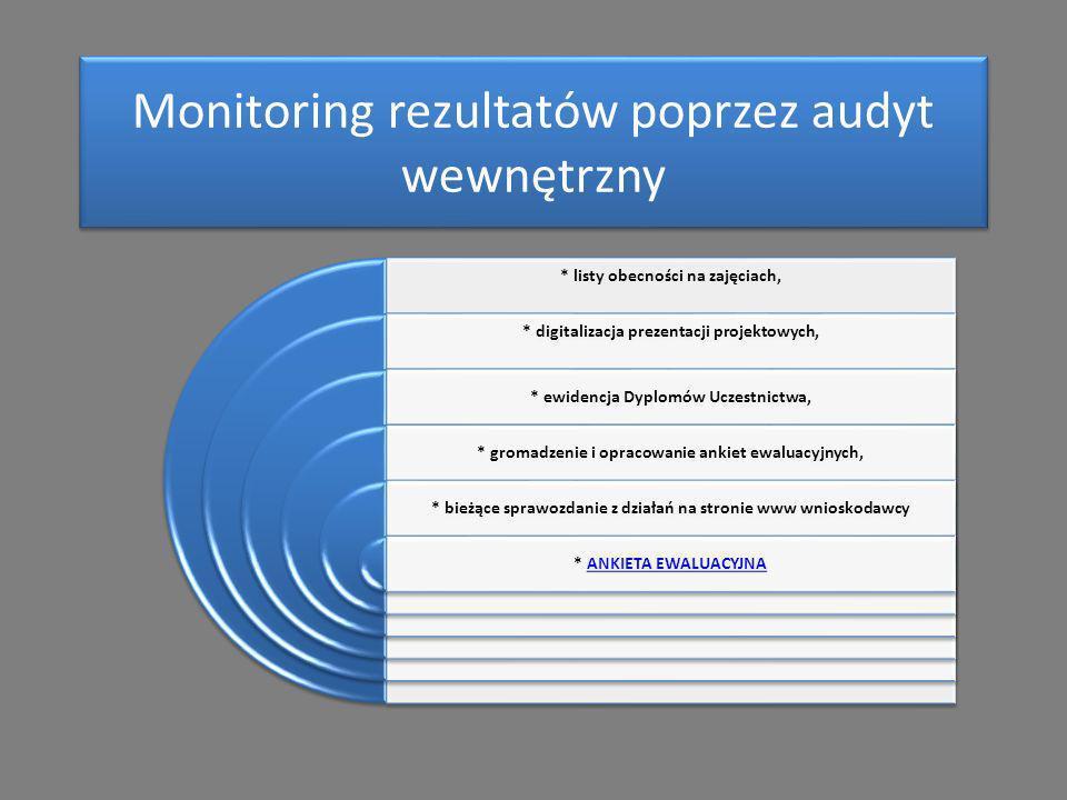 Monitoring rezultatów poprzez audyt wewnętrzny * listy obecności na zajęciach, * digitalizacja prezentacji projektowych, * ewidencja Dyplomów Uczestnictwa, * gromadzenie i opracowanie ankiet ewaluacyjnych, * bieżące sprawozdanie z działań na stronie www wnioskodawcy * ANKIETA EWALUACYJNAANKIETA EWALUACYJNA