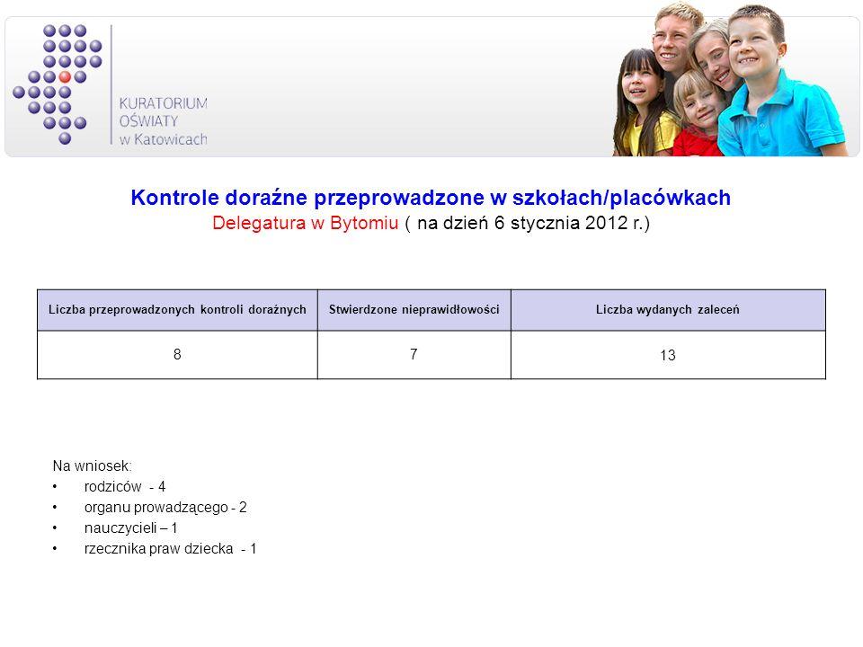 Na wniosek: rodziców - 4 organu prowadzącego - 2 nauczycieli – 1 rzecznika praw dziecka - 1 Liczba przeprowadzonych kontroli doraźnychStwierdzone niep