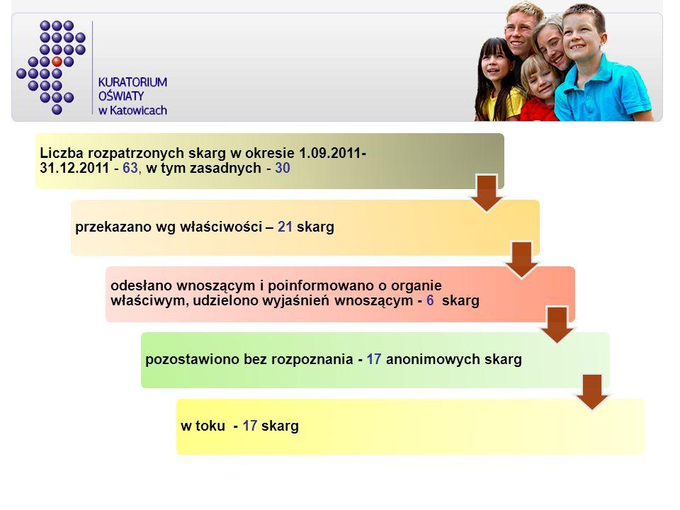Liczba rozpatrzonych skarg w okresie 1.09.2011- 31.12.2011 - 63, w tym zasadnych - 30 przekazano wg właściwości – 21 skarg odesłano wnoszącym i poinfo