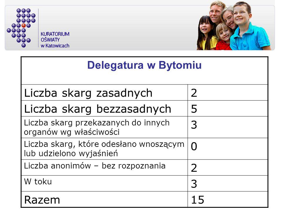 Delegatura w Bytomiu Liczba skarg zasadnych2 Liczba skarg bezzasadnych5 Liczba skarg przekazanych do innych organów wg właściwości 3 Liczba skarg, któ
