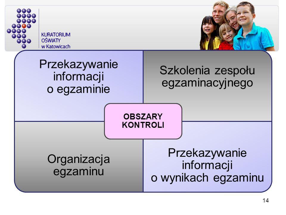 Przekazywanie informacji o egzaminie Szkolenia zespołu egzaminacyjnego Organizacja egzaminu Przekazywanie informacji o wynikach egzaminu OBSZARY KONTR