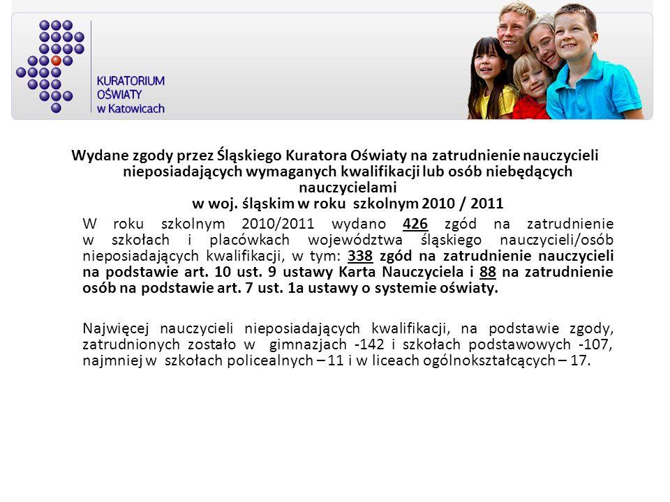 Wydane zgody przez Śląskiego Kuratora Oświaty na zatrudnienie nauczycieli nieposiadających wymaganych kwalifikacji lub osób niebędących nauczycielami