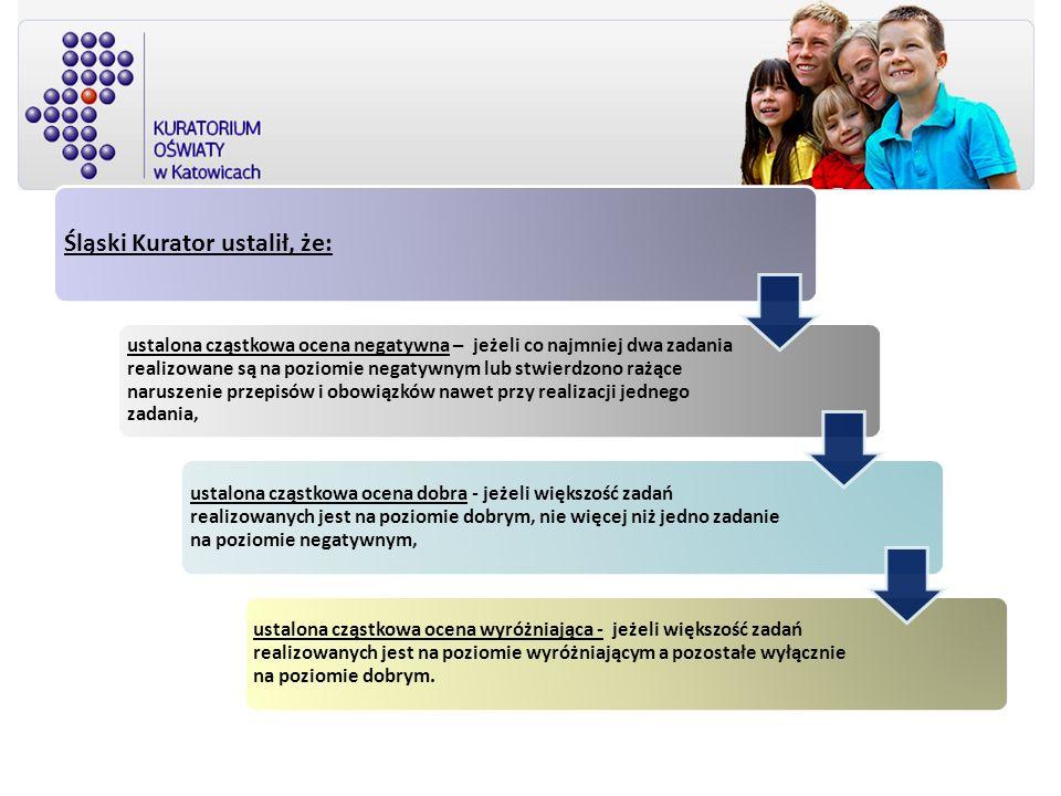Śląski Kurator ustalił, że: ustalona cząstkowa ocena negatywna – jeżeli co najmniej dwa zadania realizowane są na poziomie negatywnym lub stwierdzono