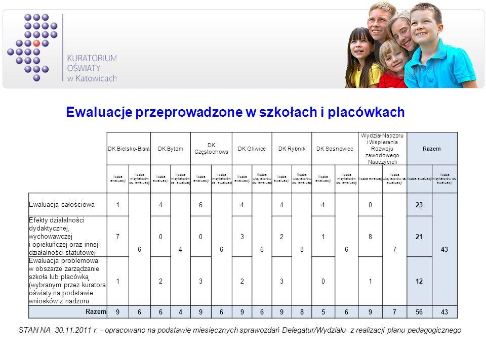 Ewaluacje przeprowadzone w szkołach i placówkach STAN NA 30.11.2011 r. - opracowano na podstawie miesięcznych sprawozdań Delegatur/Wydziału z realizac