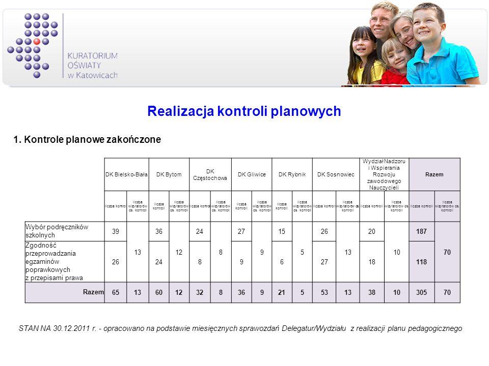 Realizacja kontroli planowych 1. Kontrole planowe zakończone STAN NA 30.12.2011 r. - opracowano na podstawie miesięcznych sprawozdań Delegatur/Wydział