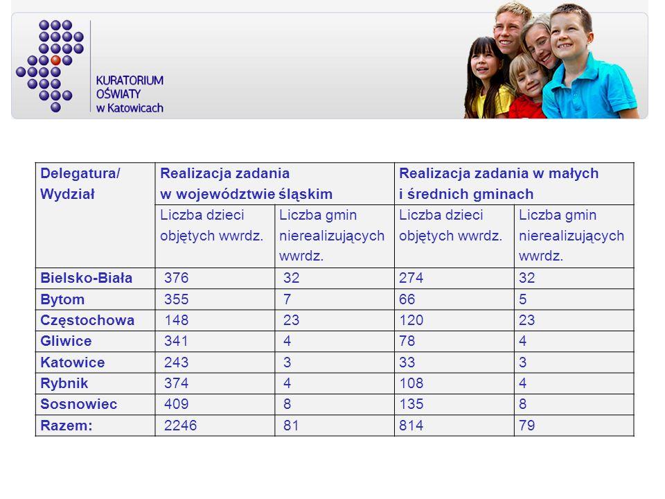 Delegatura/ Wydział Realizacja zadania w województwie śląskim Realizacja zadania w małych i średnich gminach Liczba dzieci objętych wwrdz. Liczba gmin