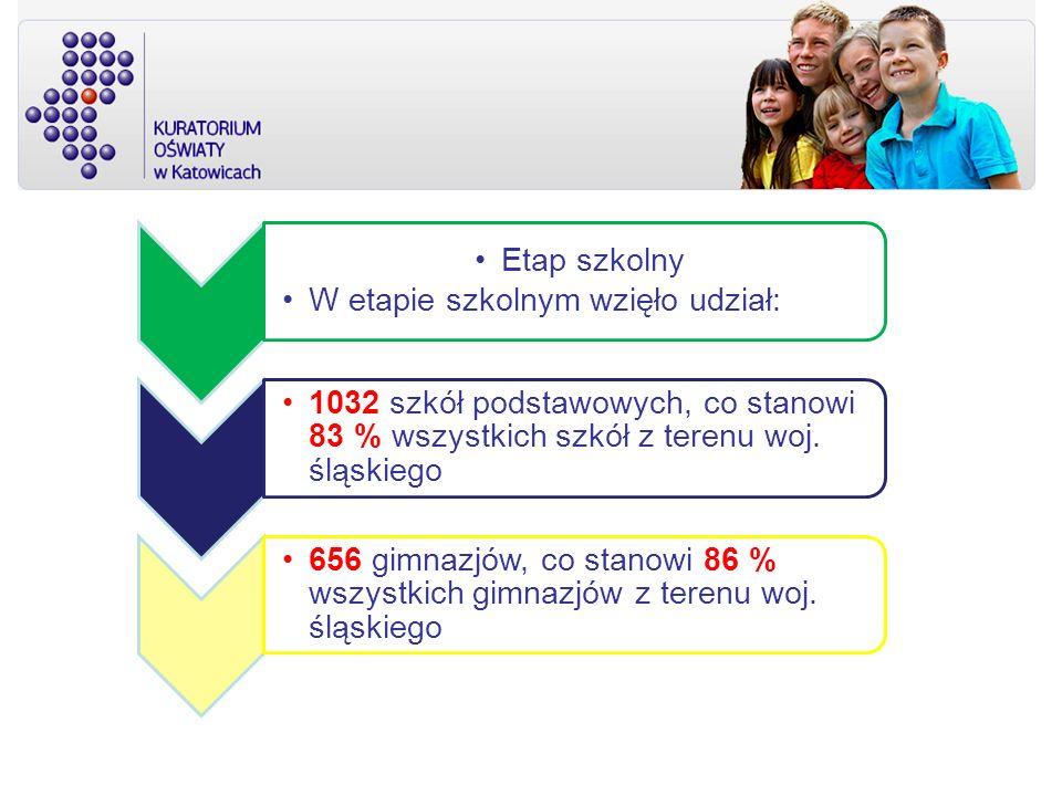 Etap szkolny W etapie szkolnym wzięło udział: 1032 szkół podstawowych, co stanowi 83 % wszystkich szkół z terenu woj. śląskiego 656 gimnazjów, co stan