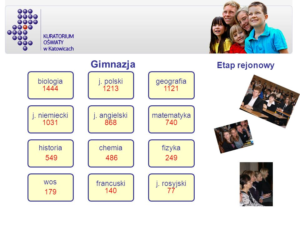 Gimnazja biologia 1444 j. niemiecki 1031 historia 549 wos 179 francuski 140 chemia 486 j. angielski 868 j. polski 1213 geografia 1121 matematyka 740 f