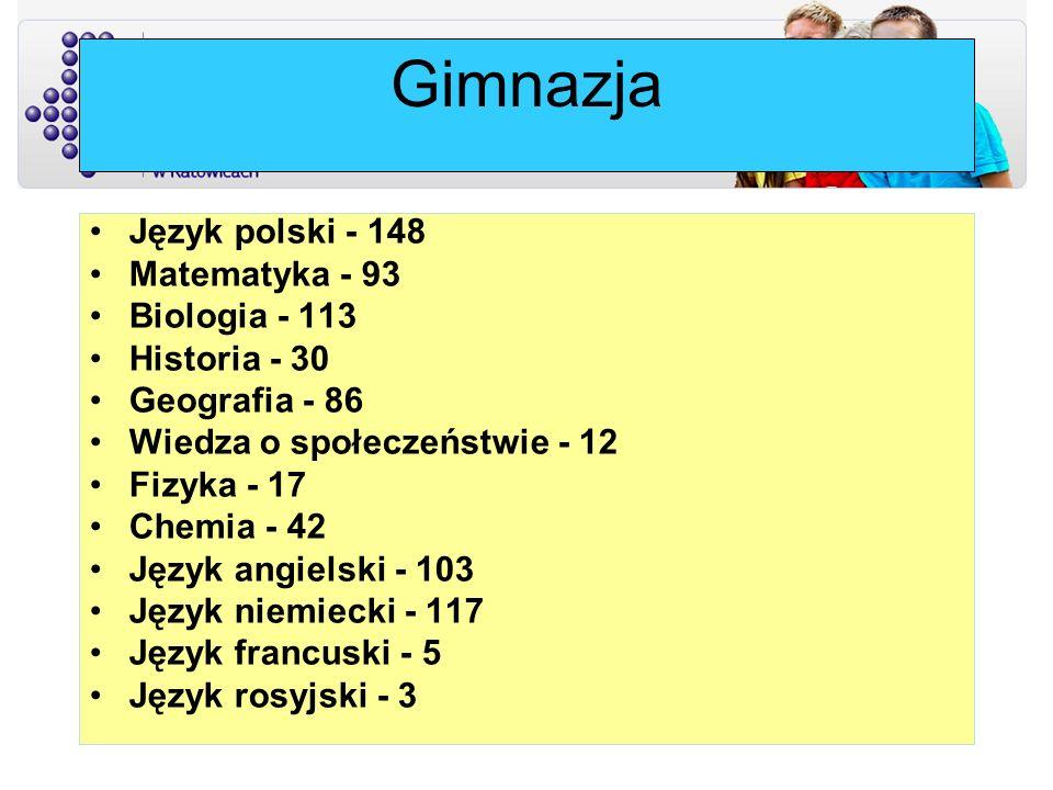 Gimnazja Język polski - 148 Matematyka - 93 Biologia - 113 Historia - 30 Geografia - 86 Wiedza o społeczeństwie - 12 Fizyka - 17 Chemia - 42 Język ang