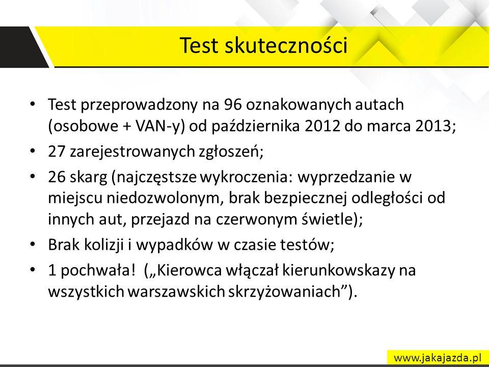 Test skuteczności Test przeprowadzony na 96 oznakowanych autach (osobowe + VAN-y) od października 2012 do marca 2013; 27 zarejestrowanych zgłoszeń; 26
