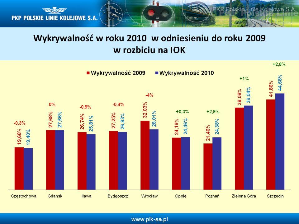 www.plk-sa.pl Wykrywalność w roku 2010 w odniesieniu do roku 2009 w rozbiciu na IOK -0,3% -0,9% -0,4% -4% 0% +0,3%+2,9% +1% +2,8%