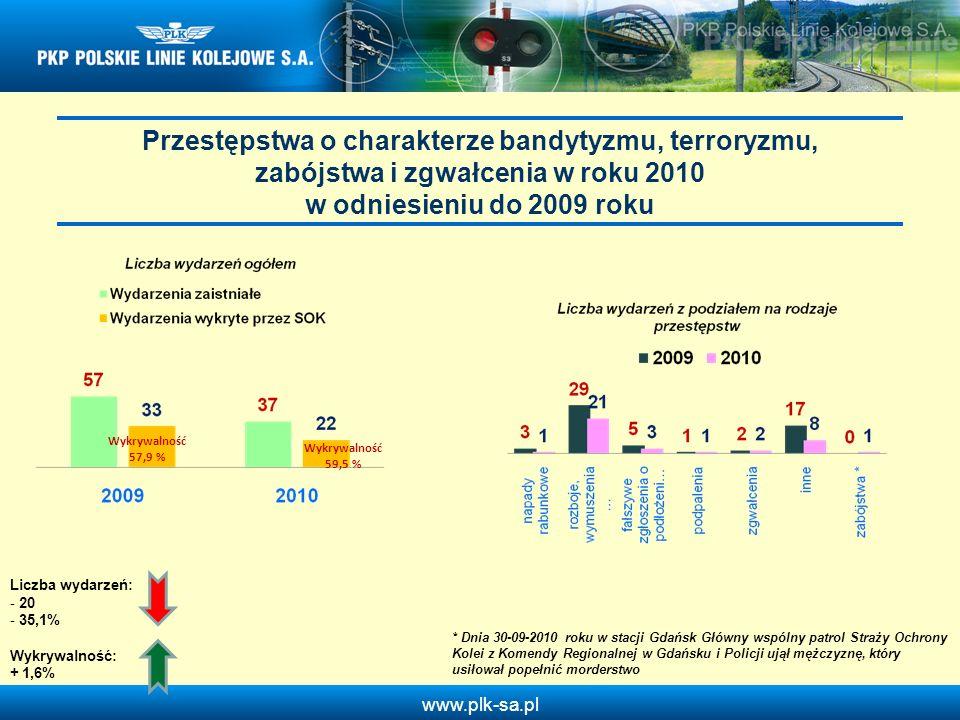 www.plk-sa.pl Przestępstwa o charakterze bandytyzmu, terroryzmu, zabójstwa i zgwałcenia w roku 2010 w odniesieniu do 2009 roku Wykrywalność 57,9 % Wyk