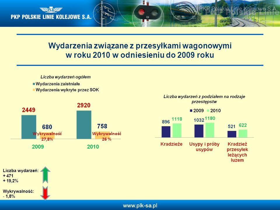 www.plk-sa.pl Wydarzenia związane z przesyłkami wagonowymi w roku 2010 w odniesieniu do 2009 roku Wykrywalność 27,8% Wykrywalność 26 % Liczba wydarzeń
