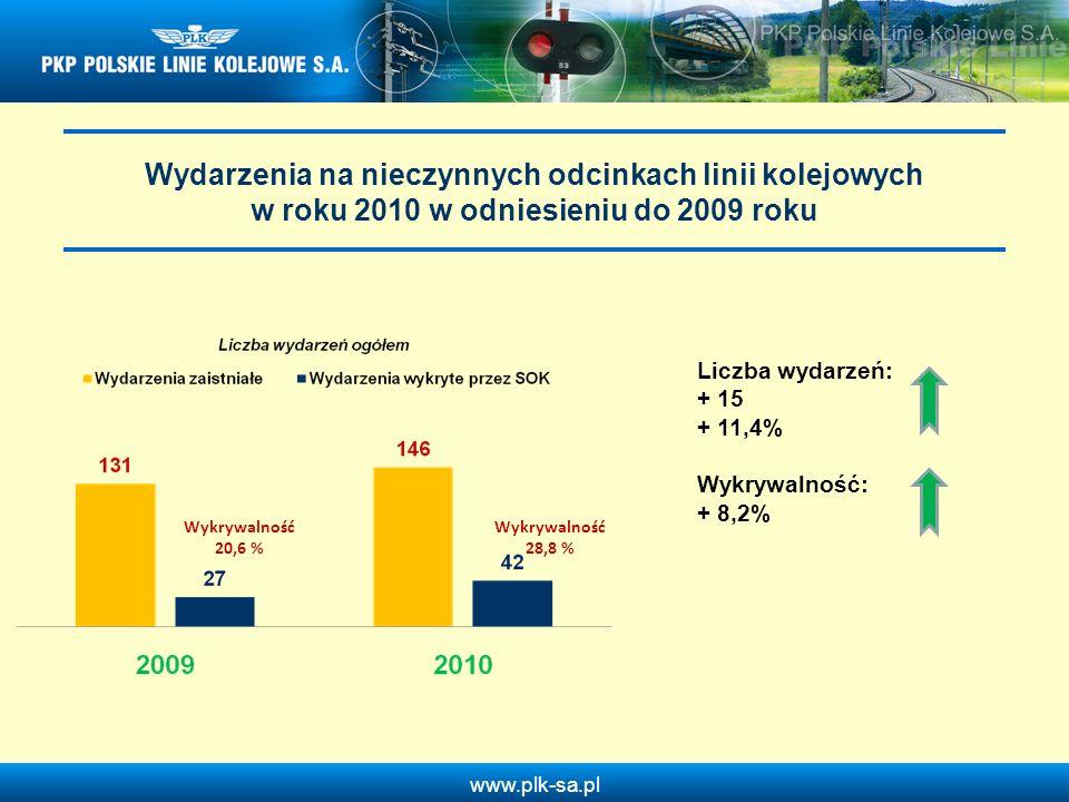 www.plk-sa.pl Wydarzenia na nieczynnych odcinkach linii kolejowych w roku 2010 w odniesieniu do 2009 roku Wykrywalność 20,6 % Wykrywalność 28,8 % Licz