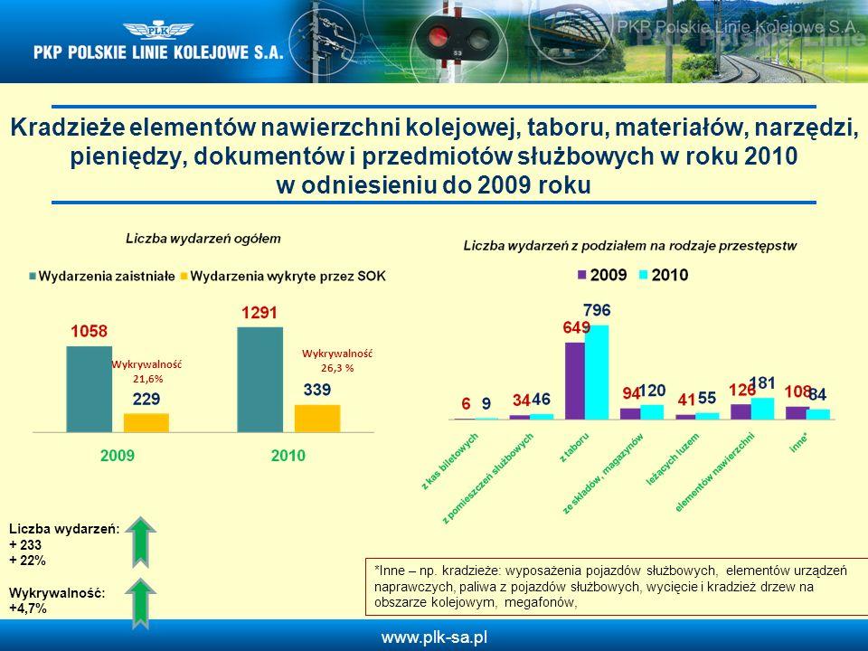 www.plk-sa.pl Kradzieże elementów nawierzchni kolejowej, taboru, materiałów, narzędzi, pieniędzy, dokumentów i przedmiotów służbowych w roku 2010 w od
