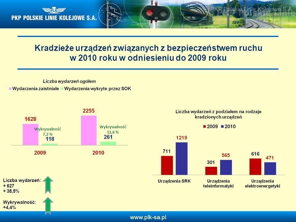 www.plk-sa.pl Kradzieże urządzeń związanych z bezpieczeństwem ruchu w 2010 roku w odniesieniu do 2009 roku Wykrywalność 7,2 % Wykrywalność 11,6 % Licz