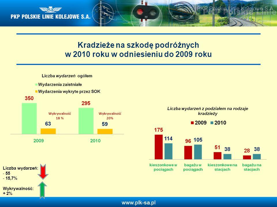 www.plk-sa.pl Kradzieże na szkodę podróżnych w 2010 roku w odniesieniu do 2009 roku Wykrywalność 18 % Wykrywalność 20% Liczba wydarzeń: - 55 - 15,7% W
