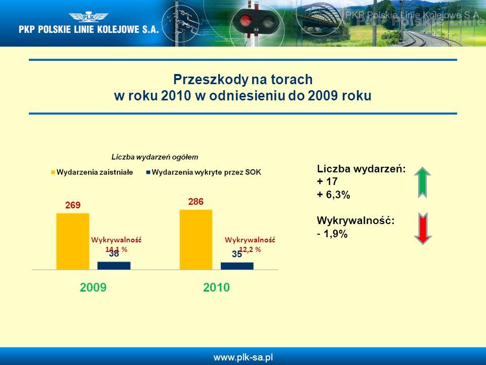 www.plk-sa.pl Przeszkody na torach w roku 2010 w odniesieniu do 2009 roku Wykrywalność 14,1 % Wykrywalność 12,2 % Liczba wydarzeń: + 17 + 6,3% Wykrywa