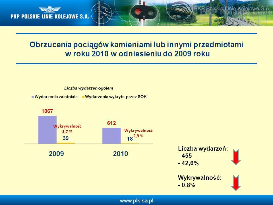 www.plk-sa.pl Obrzucenia pociągów kamieniami lub innymi przedmiotami w roku 2010 w odniesieniu do 2009 roku Wykrywalność 3,7 % Wykrywalność 2,9 % Licz