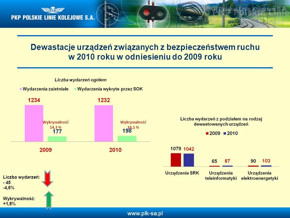 www.plk-sa.pl Dewastacje urządzeń związanych z bezpieczeństwem ruchu w 2010 roku w odniesieniu do 2009 roku Wykrywalność 14,3 % Wykrywalność 16,1 % Li