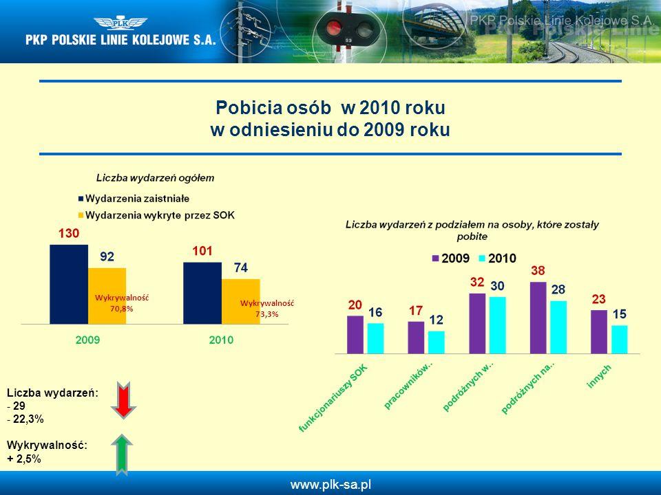 www.plk-sa.pl Pobicia osób w 2010 roku w odniesieniu do 2009 roku Wykrywalność 70,8% Wykrywalność 73,3% Liczba wydarzeń: - 29 - 22,3% Wykrywalność: +