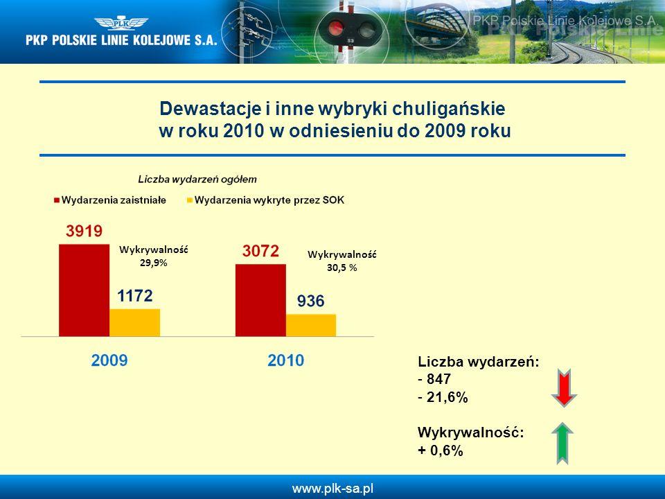 www.plk-sa.pl Dewastacje i inne wybryki chuligańskie w roku 2010 w odniesieniu do 2009 roku Wykrywalność 29,9% Wykrywalność 30,5 % Liczba wydarzeń: -