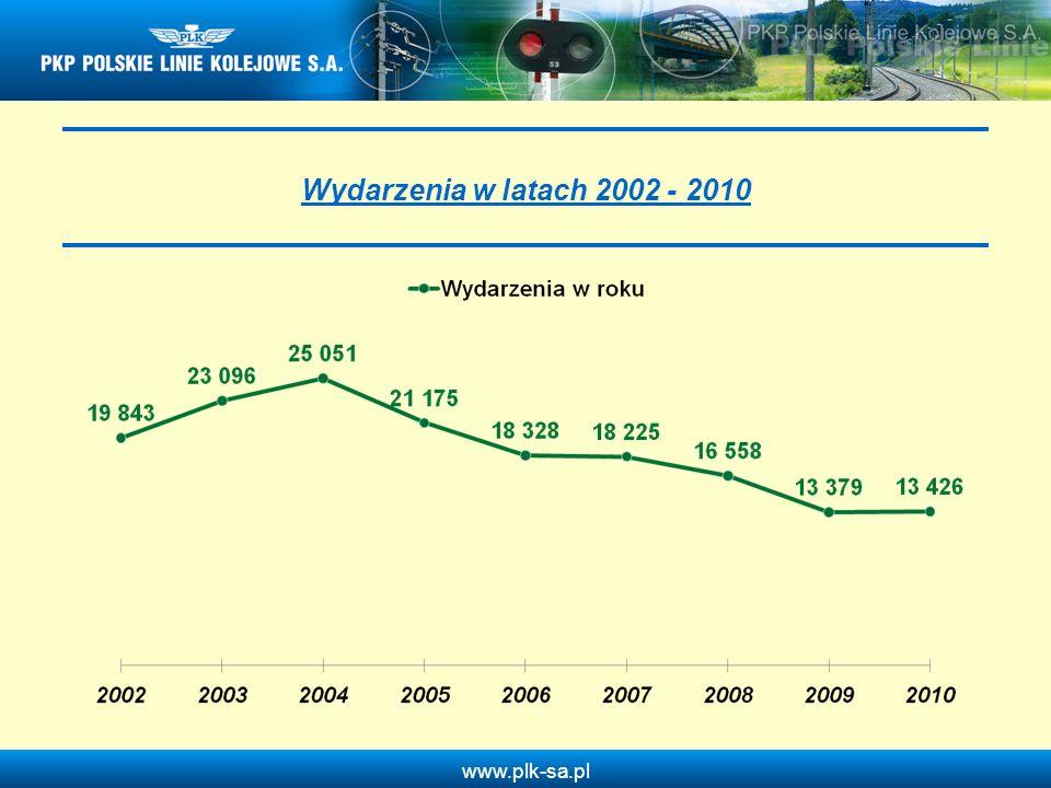www.plk-sa.pl Kradzieże elementów nawierzchni kolejowej, taboru, materiałów, narzędzi, pieniędzy, dokumentów i przedmiotów służbowych w roku 2010 w odniesieniu do 2009 roku Wykrywalność 21,6% Wykrywalność 26,3 % Liczba wydarzeń: + 233 + 22% Wykrywalność: +4,7% *Inne – np.