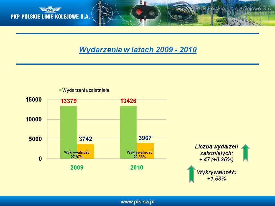 www.plk-sa.pl Kradzieże urządzeń związanych z bezpieczeństwem ruchu w 2010 roku w odniesieniu do 2009 roku Wykrywalność 7,2 % Wykrywalność 11,6 % Liczba wydarzeń: + 627 + 38,5% Wykrywalność: +4,4%