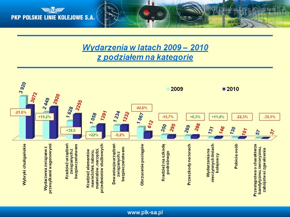 www.plk-sa.pl Kradzieże na szkodę podróżnych w 2010 roku w odniesieniu do 2009 roku Wykrywalność 18 % Wykrywalność 20% Liczba wydarzeń: - 55 - 15,7% Wykrywalność: + 2%