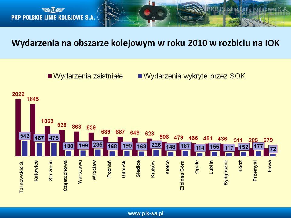 www.plk-sa.pl Przeszkody na torach w roku 2010 w odniesieniu do 2009 roku Wykrywalność 14,1 % Wykrywalność 12,2 % Liczba wydarzeń: + 17 + 6,3% Wykrywalność: - 1,9%