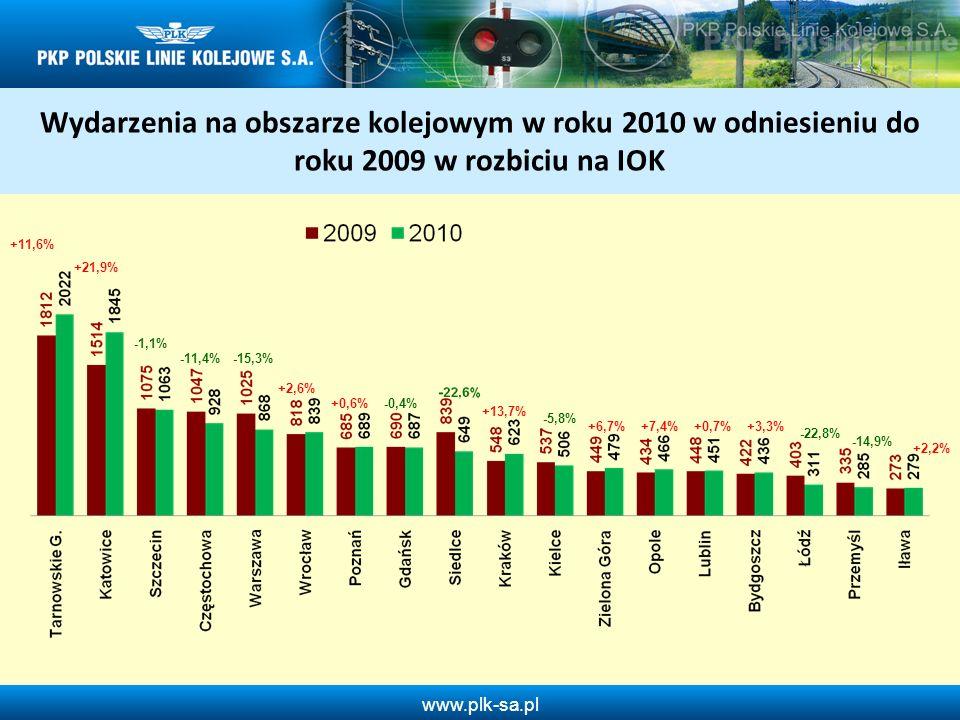www.plk-sa.pl Obrzucenia pociągów kamieniami lub innymi przedmiotami w roku 2010 w odniesieniu do 2009 roku Wykrywalność 3,7 % Wykrywalność 2,9 % Liczba wydarzeń: - 455 - 42,6% Wykrywalność: - 0,8%