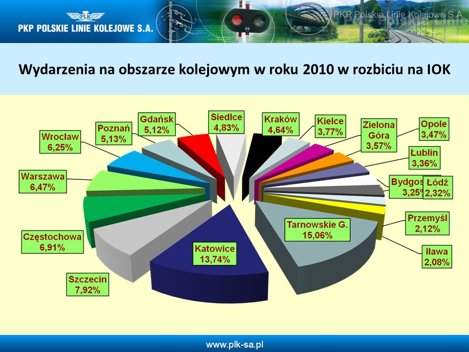 www.plk-sa.pl Dewastacje urządzeń związanych z bezpieczeństwem ruchu w 2010 roku w odniesieniu do 2009 roku Wykrywalność 14,3 % Wykrywalność 16,1 % Liczba wydarzeń: - 45 -4,6% Wykrywalność: +1,8%