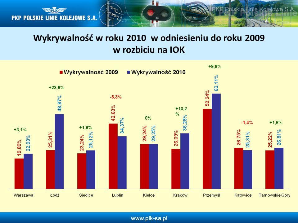 www.plk-sa.pl Pobicia osób w 2010 roku w odniesieniu do 2009 roku Wykrywalność 70,8% Wykrywalność 73,3% Liczba wydarzeń: - 29 - 22,3% Wykrywalność: + 2,5%