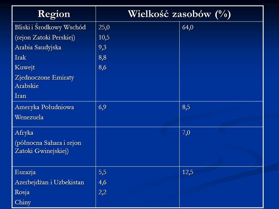 Region Wielkość zasobów (%) Bliski i Środkowy Wschód (rejon Zatoki Perskiej) Arabia Saudyjska IrakKuwejt Zjednoczone Emiraty Arabskie Iran25,010,59,38
