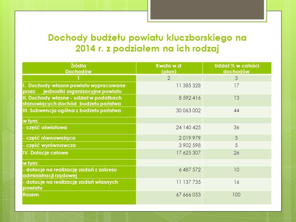 Dochody budżetu powiatu kluczborskiego na 2014 r. z podziałem na ich rodzaj Źródła Dochodów Kwota w zł (plan) Udział % w całości dochodów 1 2 3 I. Doc
