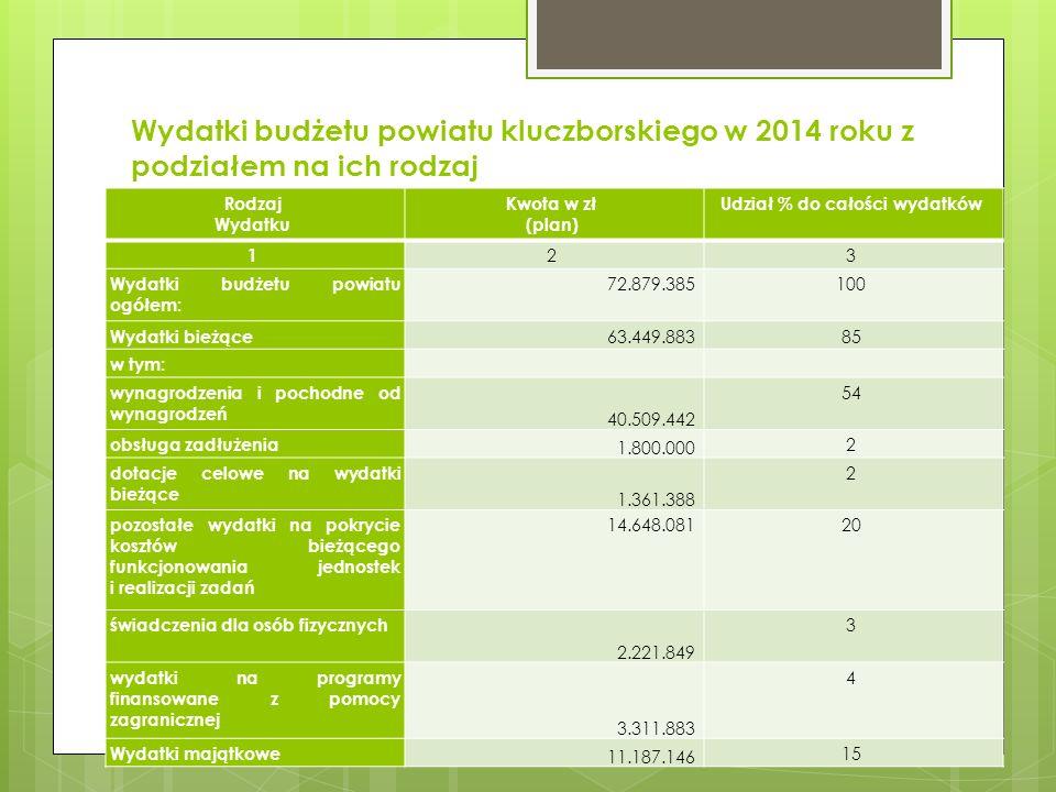 Wydatki budżetu powiatu kluczborskiego w 2014 roku z podziałem na ich rodzaj Rodzaj Wydatku Kwota w zł (plan) Udział % do całości wydatków 1 2 3 Wydat
