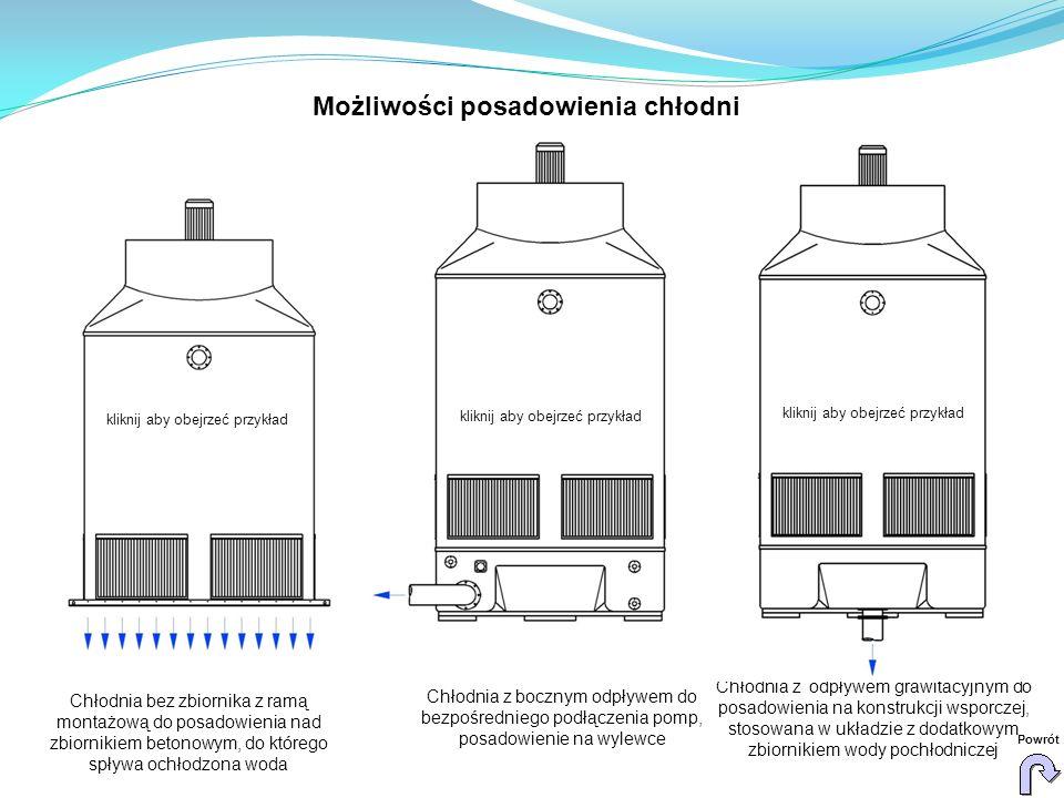 Chłodnia bez zbiornika z ramą montażową do posadowienia nad zbiornikiem betonowym, do którego spływa ochłodzona woda Chłodnia z bocznym odpływem do bezpośredniego podłączenia pomp, posadowienie na wylewce Chłodnia z odpływem grawitacyjnym do posadowienia na konstrukcji wsporczej, stosowana w układzie z dodatkowym zbiornikiem wody pochłodniczej kliknij aby obejrzeć przykład Powrót