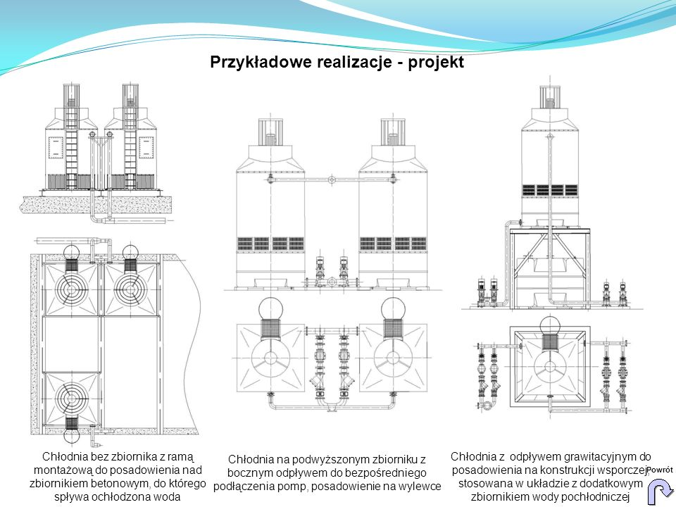Chłodnia bez zbiornika z ramą montażową do posadowienia nad zbiornikiem betonowym, do którego spływa ochłodzona woda Chłodnia z odpływem grawitacyjnym do posadowienia na konstrukcji wsporczej, stosowana w układzie z dodatkowym zbiornikiem wody pochłodniczej Chłodnia na podwyższonym zbiorniku z bocznym odpływem do bezpośredniego podłączenia pomp, posadowienie na wylewce Powrót