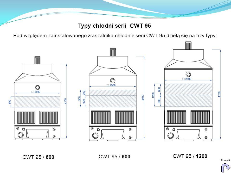 CWT 95 / 600 CWT 95 / 900 CWT 95 / 1200 Powrót