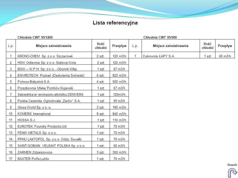 Lista referencyjna Chłodnia CWT 95/1200 Chłodnia CWT 95/900 L.p.Miejsce zainstalowania Ilość chłodni PrzepływL.p.Miejsce zainstalowania Ilość chłodni Przepływ 1 KRONO-CHEM Sp.