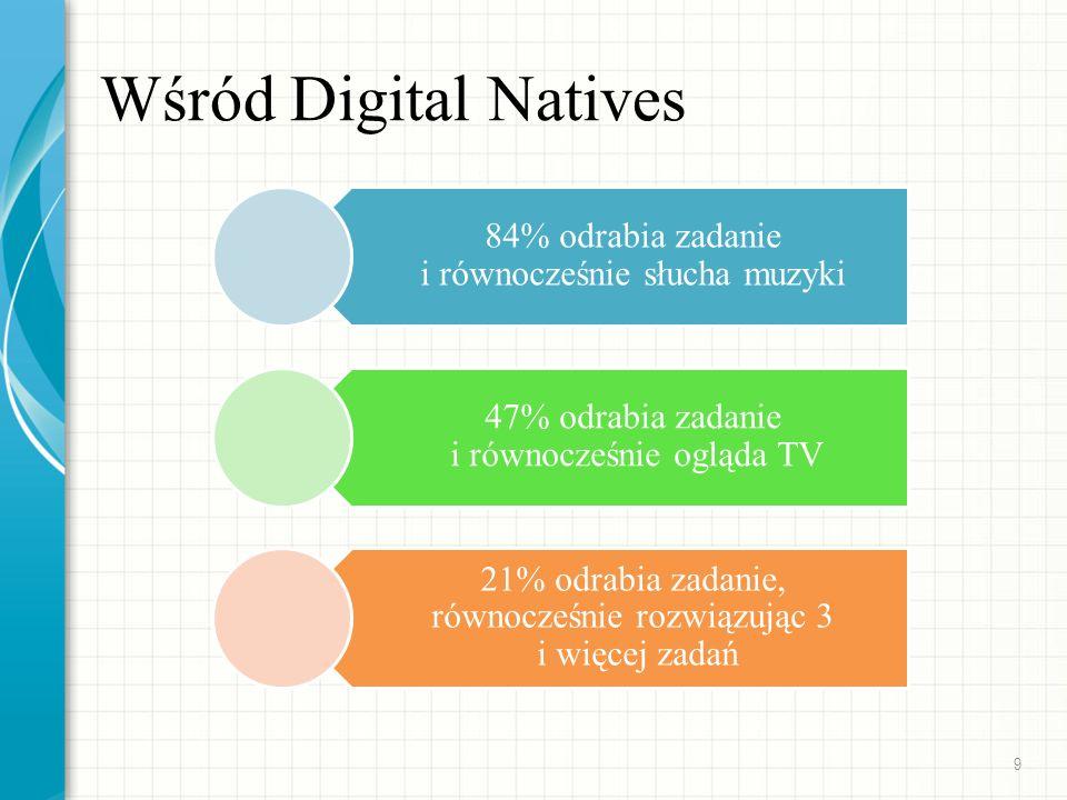 Wśród Digital Natives 84% odrabia zadanie i równocześnie słucha muzyki 47% odrabia zadanie i równocześnie ogląda TV 21% odrabia zadanie, równocześnie rozwiązując 3 i więcej zadań 9