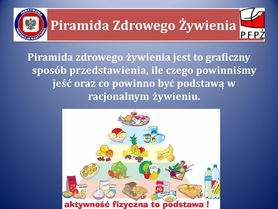 Piramida Zdrowego Żywienia Piramida zdrowego żywienia jest to graficzny sposób przedstawienia, ile czego powinniśmy jeść oraz co powinno być podstawą