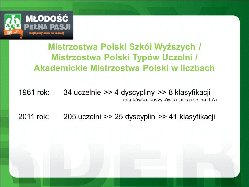 Uczelnie tylko z 1 medalem AMP (złotym): Politechnika Łódzka (lekka atletyka K) - 11 miejsce - 1687 pkt.