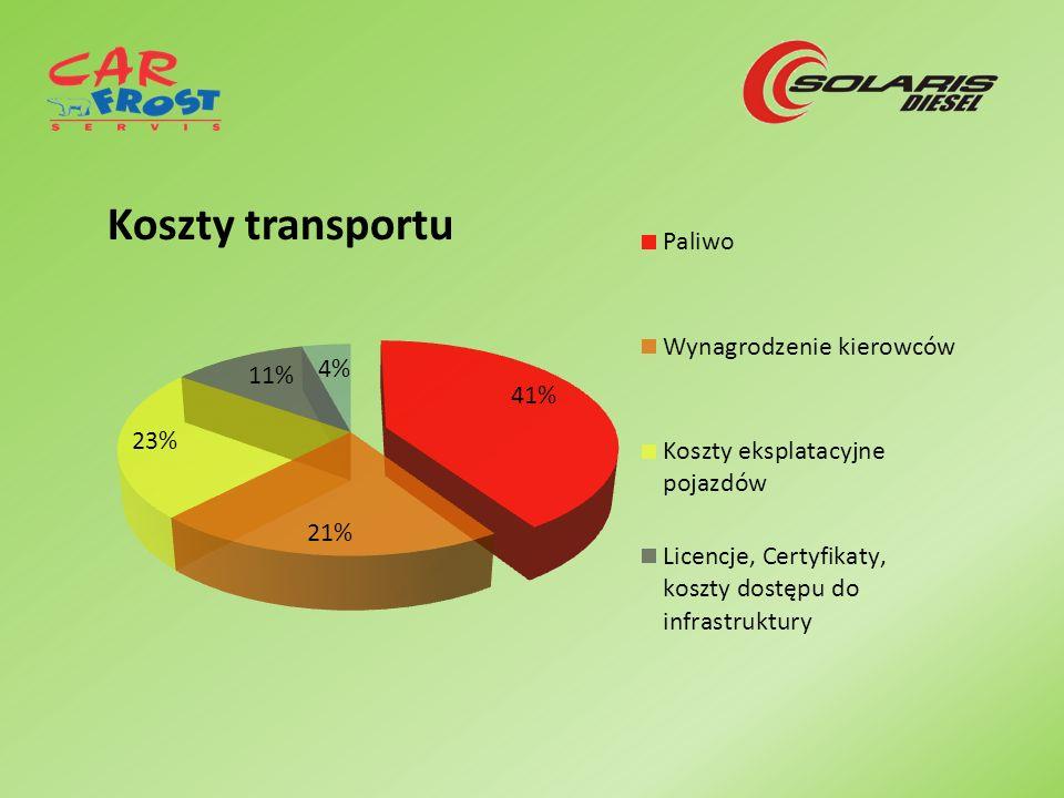 Koszty transportu
