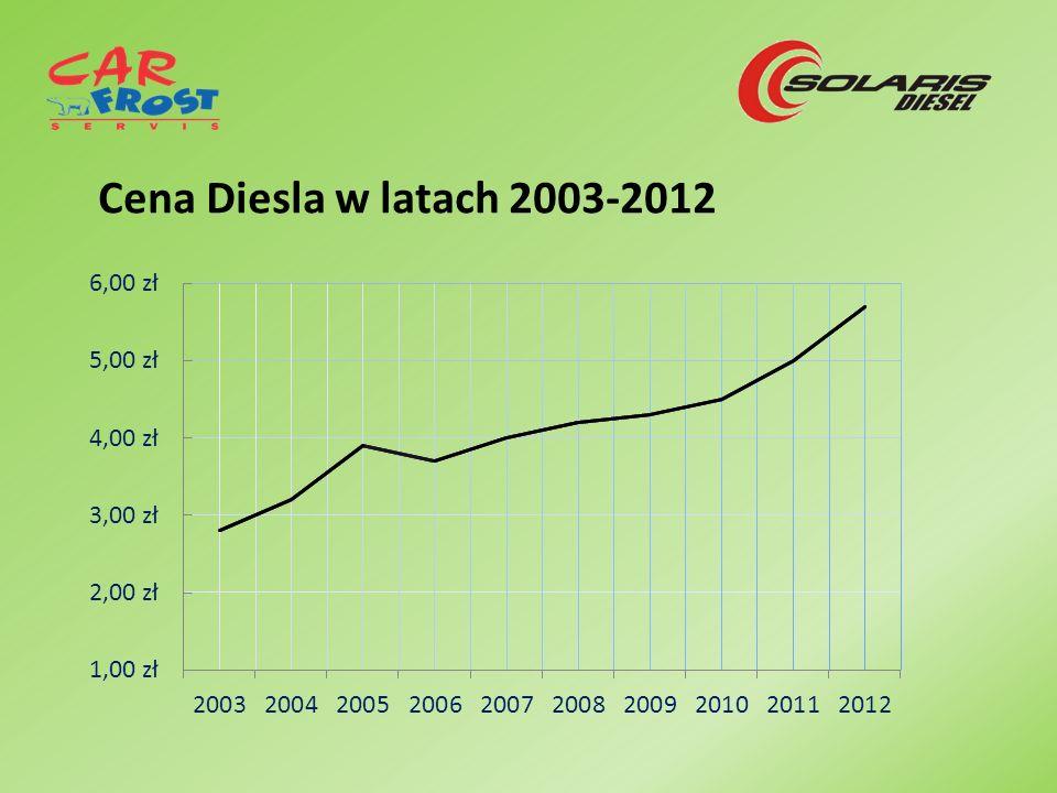 Cena Diesla w latach 2003-2012
