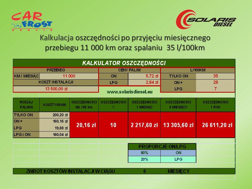 Kalkulacja oszczędności po przyjęciu miesięcznego przebiegu 11 000 km oraz spalaniu 35 l/100km