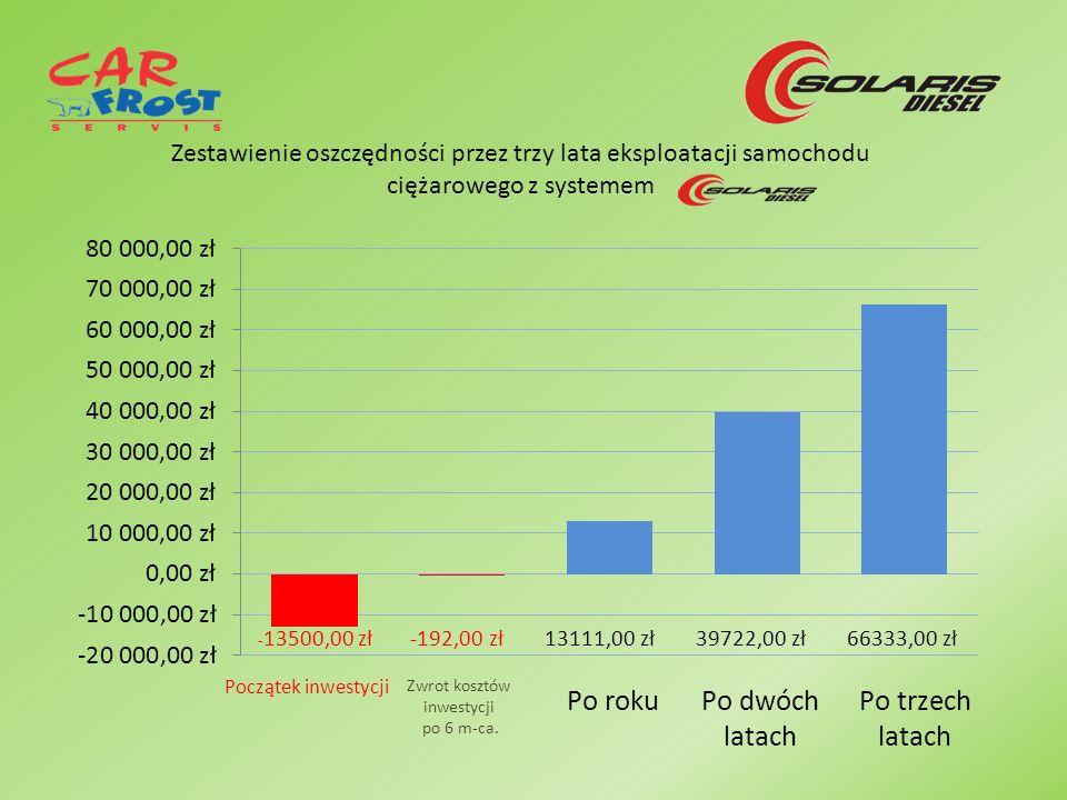 Zestawienie oszczędności przez trzy lata eksploatacji samochodu ciężarowego z systemem 13111,00 zł