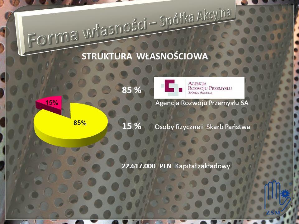 STRUKTURA WŁASNOŚCIOWA 85 % Agencja Rozwoju Przemysłu SA 15 % Osoby fizyczne i Skarb Państwa 22.617.000 PLN Kapitał zakładowy
