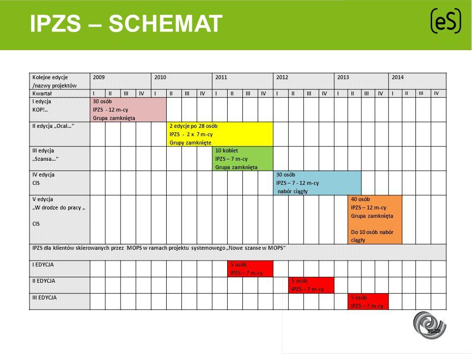 IPZS – SCHEMAT Kolejne edycje /nazwy projektów 200920102011201220132014 KwartałIIIIIIIVIIIIIIIVIIIIIIIVIIIIIIIVIIIIIIIVI IIIIIIV I edycja KOP!.. 30 os