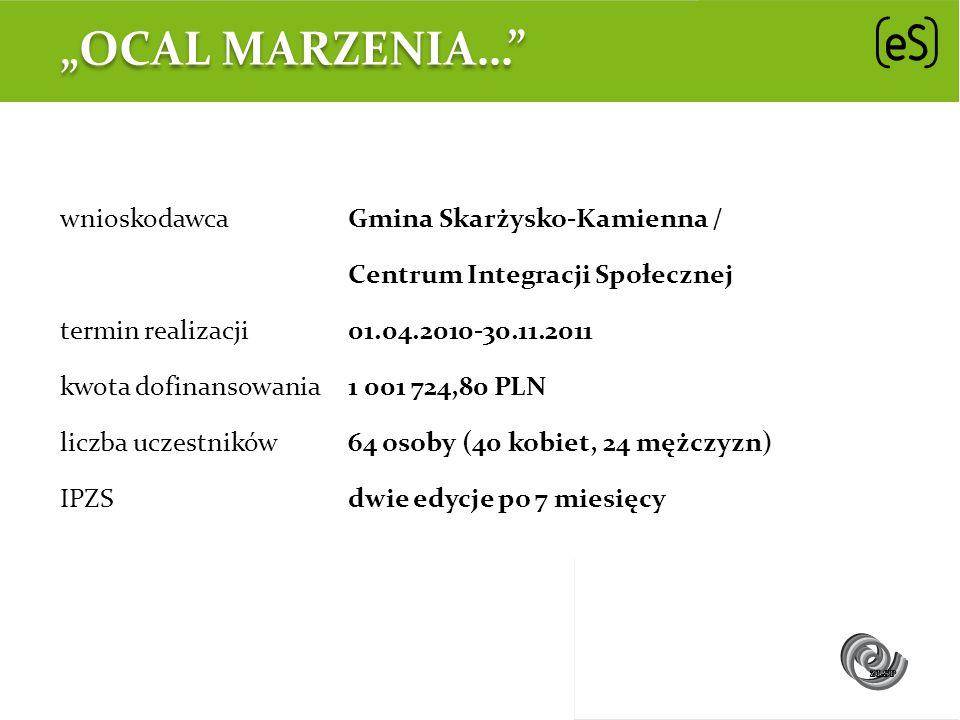 OCAL MARZENIA… wnioskodawcaGmina Skarżysko-Kamienna / Centrum Integracji Społecznej termin realizacji01.04.2010-30.11.2011 kwota dofinansowania 1 001